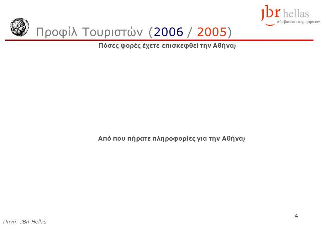4 Προφίλ Τουριστών (2006 / 2005) Πόσες φορές έχετε επισκεφθεί την Αθήνα; Από που πήρατε πληροφορίες για την Αθήνα; Πηγή: JBR Hellas