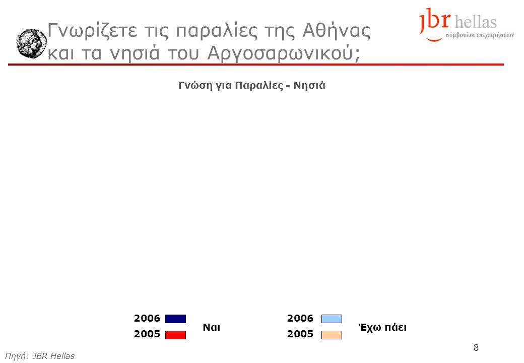 8 Γνωρίζετε τις παραλίες της Αθήνας και τα νησιά του Αργοσαρωνικού; Γνώση για Παραλίες - Νησιά Πηγή: JBR Hellas Έχω πάειΝαι 2006 2005 2006 2005