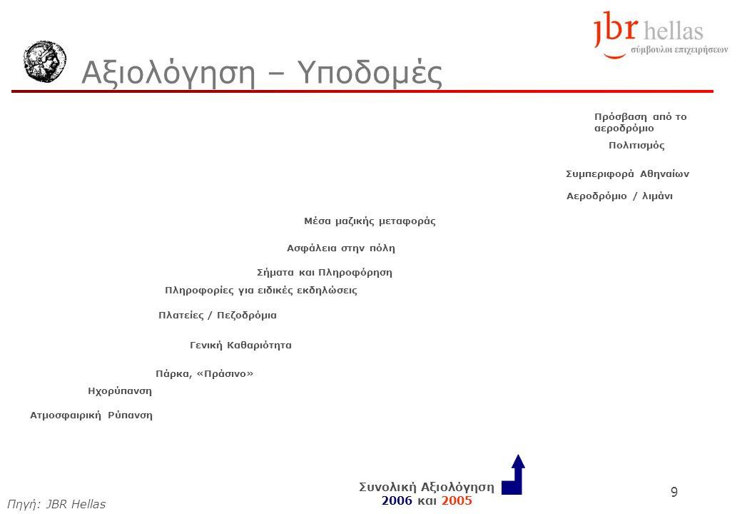 9 Αξιολόγηση – Υποδομές Πρόσβαση από το αεροδρόμιο Πολιτισμός Συμπεριφορά Αθηναίων Αεροδρόμιο / λιμάνι Μέσα μαζικής μεταφοράς Ασφάλεια στην πόλη Σήματα και Πληροφόρηση Πληροφορίες για ειδικές εκδηλώσεις Πλατείες / Πεζοδρόμια Γενική Καθαριότητα Πάρκα, «Πράσινο» Ηχορύπανση Ατμοσφαιρική Ρύπανση Συνολική Αξιολόγηση 2006 και 2005 Πηγή: JBR Hellas