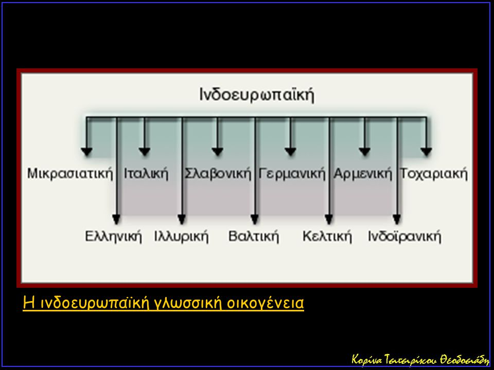 H ινδοευρωπαϊκή γλωσσική οικογένεια