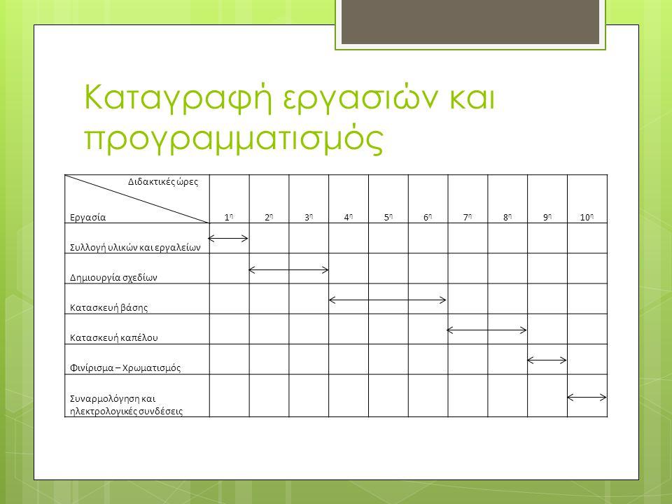 Καταγραφή εργασιών και προγραμματισμός Διδακτικές ώρες Εργασία 1η 1η 2η 2η 3η 3η 4η 4η 5η 5η 6η 6η 7η 7η 8η 8η 9η 9η 10 η Συλλογή υλικών και εργαλείων Δημιουργία σχεδίων Κατασκευή βάσης Κατασκευή καπέλου Φινίρισμα – Χρωματισμός Συναρμολόγηση και ηλεκτρολογικές συνδέσεις