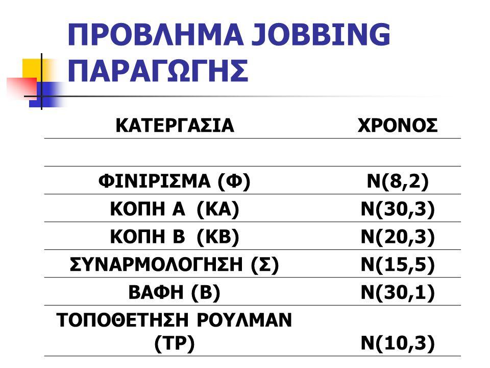 ΠΡΟΒΛΗΜΑ JOBBING ΠΑΡΑΓΩΓΗΣ ΚΑΤΕΡΓΑΣΙΑΧΡΟΝΟΣ ΦΙΝΙΡΙΣΜΑ (Φ)Ν(8,2) ΚΟΠΗ Α (ΚΑ)Ν(30,3) ΚΟΠΗ Β (ΚΒ)Ν(20,3) ΣΥΝΑΡΜΟΛΟΓΗΣΗ (Σ)Ν(15,5) ΒΑΦΗ (Β)Ν(30,1) ΤΟΠΟΘΕΤΗΣΗ ΡΟΥΛΜΑΝ (ΤΡ)Ν(10,3)