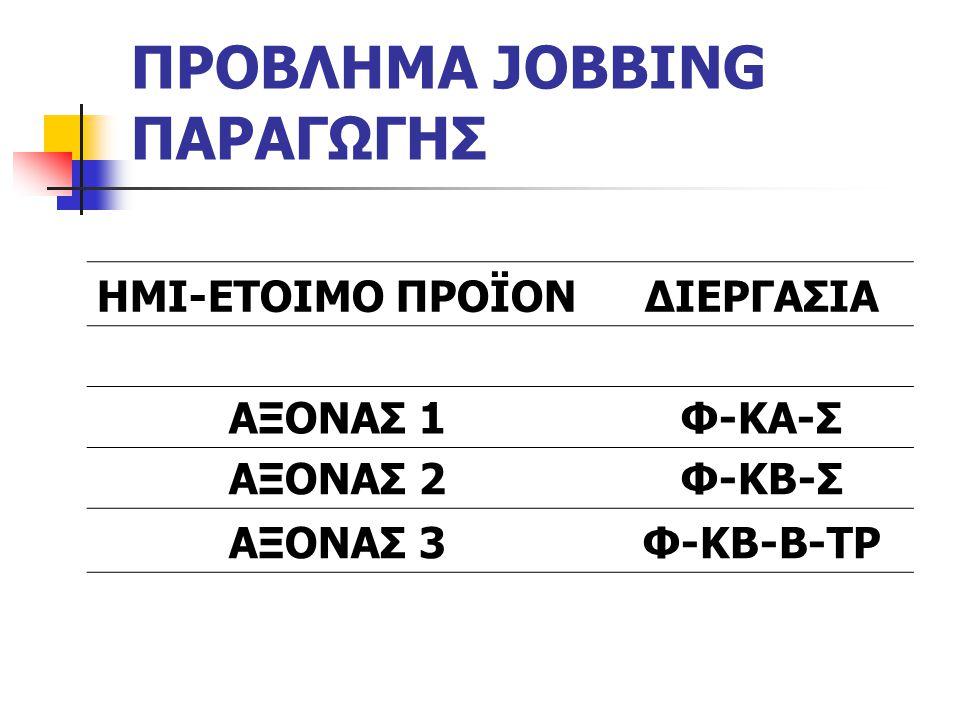 ΠΡΟΒΛΗΜΑ JOBBING ΠΑΡΑΓΩΓΗΣ ΗΜΙ-ΕΤΟΙΜΟ ΠΡΟΪΟΝ ΔΙΕΡΓΑΣΙΑ ΑΞΟΝΑΣ 1Φ-ΚΑ-Σ ΑΞΟΝΑΣ 2Φ-ΚΒ-Σ ΑΞΟΝΑΣ 3 Φ-ΚΒ-Β-ΤΡ
