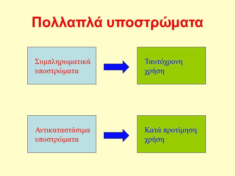 Πολλαπλά υποστρώματα Συμπληρωματικά υποστρώματα Ταυτόχρονη χρήση Αντικαταστάσιμα υποστρώματα Κατά προτίμηση χρήση