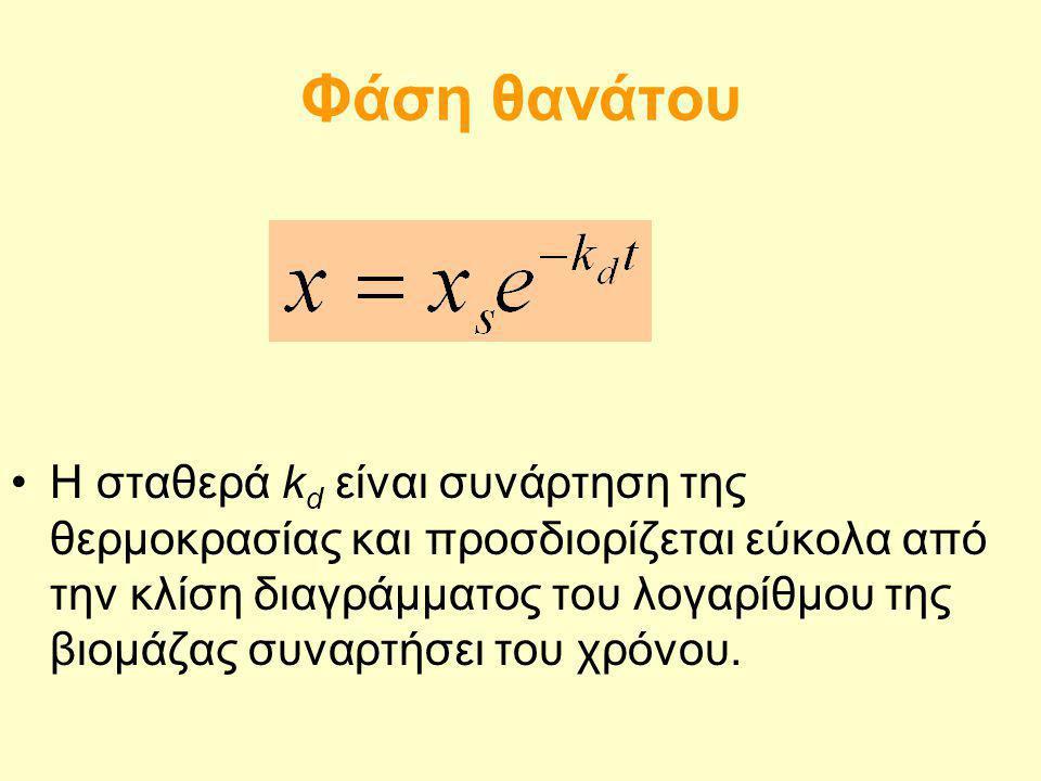 Φάση θανάτου Η σταθερά k d είναι συνάρτηση της θερμοκρασίας και προσδιορίζεται εύκολα από την κλίση διαγράμματος του λογαρίθμου της βιομάζας συναρτήσε
