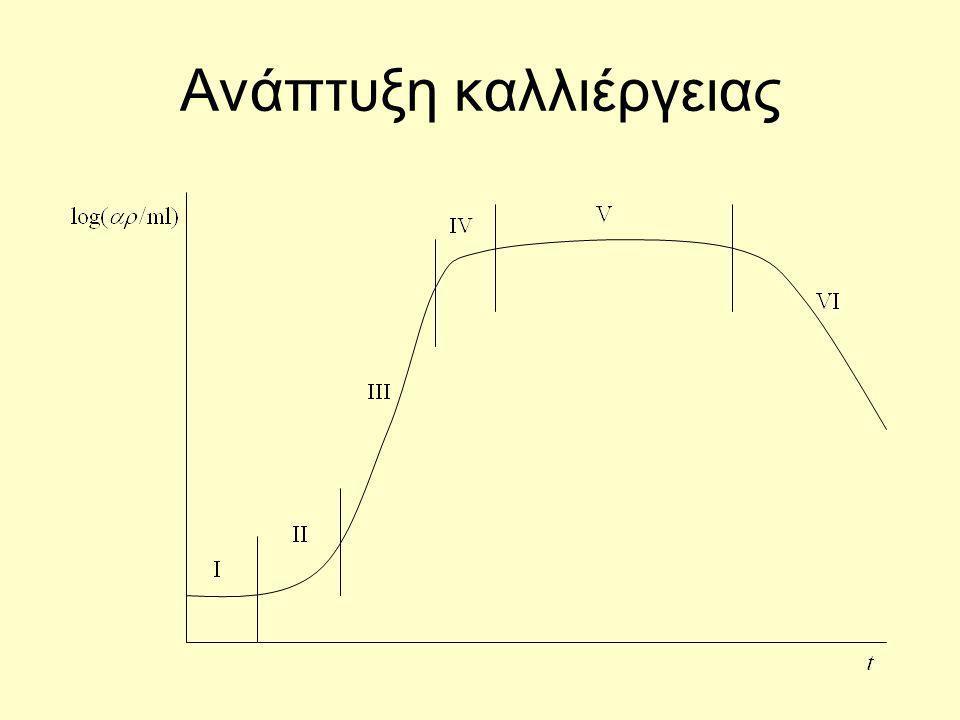 Υπόθεση: ο αριθμός των κυττάρων ανά μονάδα όγκου καλλιέργειας είναι ανάλογος της συγκέντρωσης της δομικής/γενετικής βιομάζας x g =(ρ g /ρ c )x.