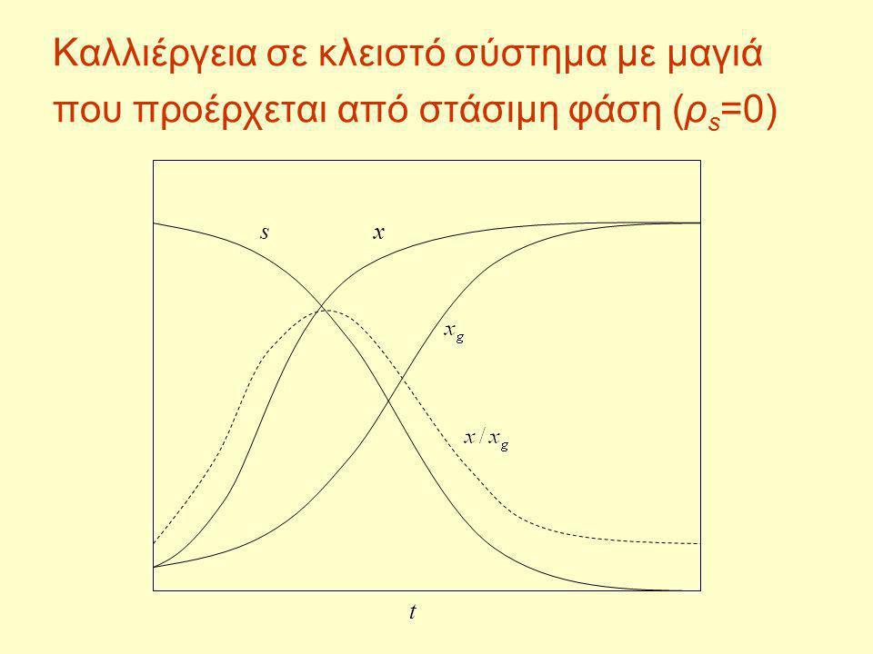 Καλλιέργεια σε κλειστό σύστημα με μαγιά που προέρχεται από στάσιμη φάση (ρ s =0) sx t