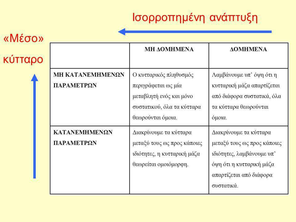 Το μοντέλο Monod όπου: s: περιοριστικό υπόστρωμα (mg/L) K s : σταθερά κορεσμού (ίση με την συγκέντρωση του υποστρώματος στην οποία ο ρυθμός ανάπτυξης είναι ίσος με το ήμισυ του μέγιστου ειδικού ρυθμού ανάπτυξης) μ max : μέγιστος ειδικός ρυθμός ανάπτυξης