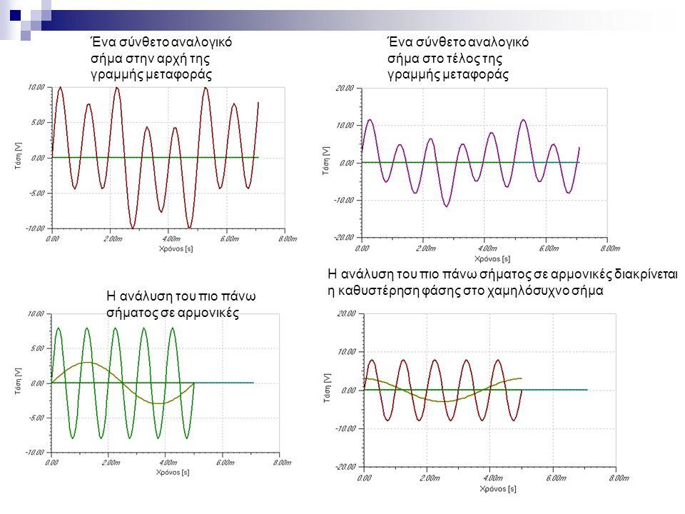 Ένα σύνθετο αναλογικό σήμα στην αρχή της γραμμής μεταφοράς Η ανάλυση του πιο πάνω σήματος σε αρμονικές διακρίνεται η καθυστέρηση φάσης στο χαμηλόσυχνο