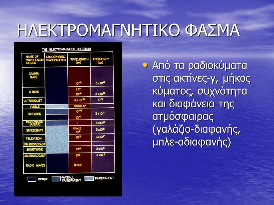 ΗΛΕΚΤΡΟΜΑΓΝΗΤΙΚΟ ΦΑΣΜΑ Από τα ραδιοκύματα στις ακτίνες-γ, μήκος κύματος, συχνότητα και διαφάνεια της ατμόσφαιρας (γαλάζιο-διαφανής, μπλε-αδιαφανής) Απ