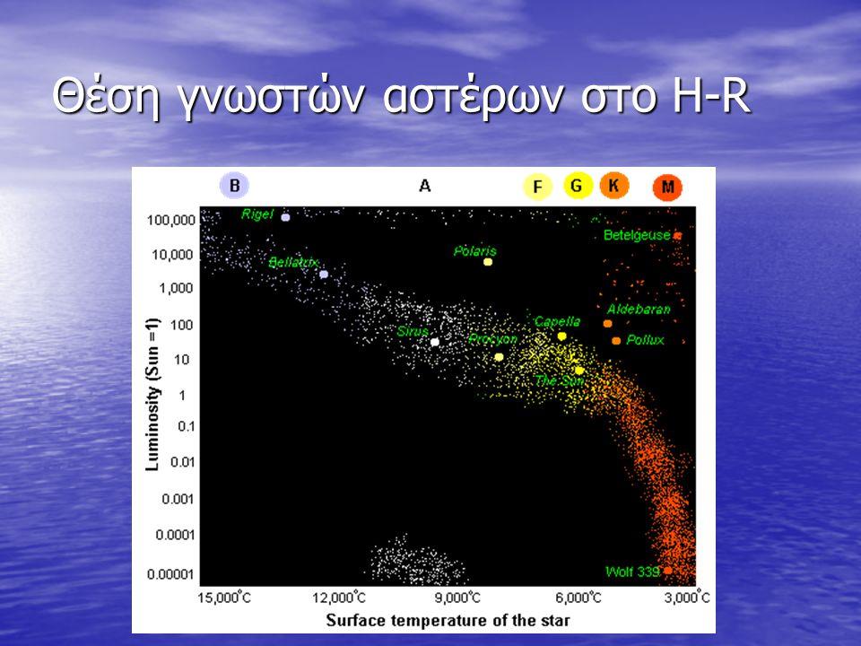Θέση γνωστών αστέρων στο H-R