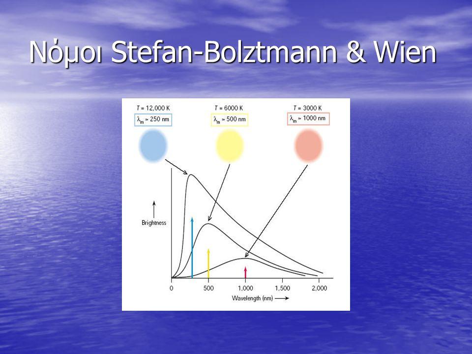 Νόμοι Stefan-Bolztmann & Wien