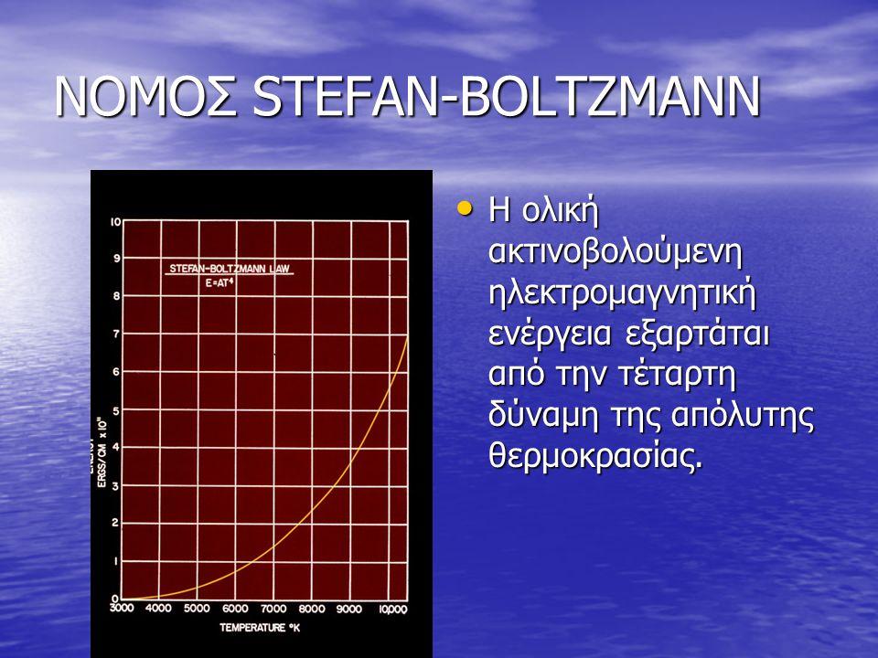 ΝΟΜΟΣ STEFAN-BOLTZMANN Η ολική ακτινοβολούμενη ηλεκτρομαγνητική ενέργεια εξαρτάται από την τέταρτη δύναμη της απόλυτης θερμοκρασίας. Η ολική ακτινοβολ