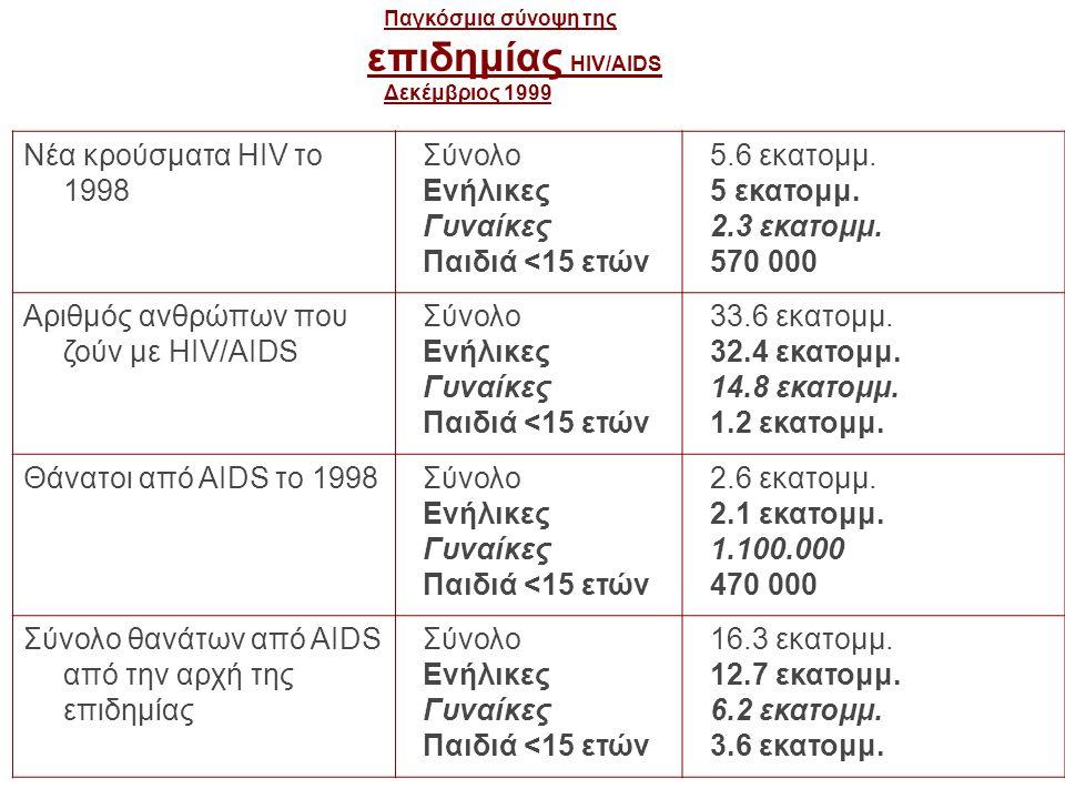 Παγκόσμια σύνοψη της επιδημίας HIV/AIDS Δεκέμβριος 1999 Νέα κρούσματα HIV το 1998 Σύνολο Ενήλικες Γυναίκες Παιδιά <15 ετών 5.6 εκατομμ. 5 εκατομμ. 2.3