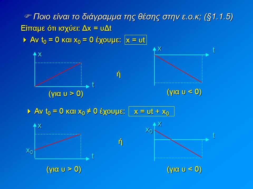  Ποιο είναι το διάγραμμα της θέσης στην ε.ο.κ; (§1.1.5) Είπαμε ότι ισχύει: Δx = υΔt (για υ > 0) (για υ < 0) xt ή  Αν t 0 = 0 και x 0 = 0 έχουμε: x =