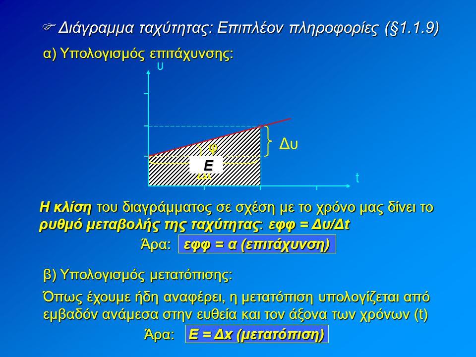  Παράδειγμα διαγράμματος ταχύτητας (§1.1.9) Έστω ότι το διάγραμμα της ταχύτητας είναι το παρακάτω: Η επιτάχυνση του κινητού είναι: φ t(s) 32 1 6 12 υ(m/s) 18 και η μετατόπιση του: Δx = E