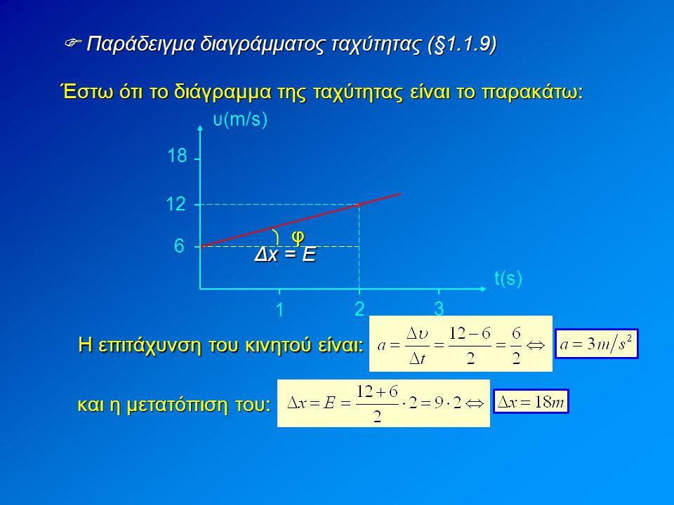  Ποιο είναι το διάγραμμα της επιτάχυνσης στην ε.ο.μ.κ; (§1.1.9) Εφόσον η επιτάχυνση παραμένει σταθερή, το διάγραμμα θα είναι ευθεία παράλληλη προς τον άξονα των t α1α1α1α1 tα Ξέρουμε όμως ότι μέσα σε χρόνο Δt η ταχύτητα του κινητού μεταβλήθηκε κατά: Δυ 1 = α 1  Δt Όμως α 1  Δt = Ε (το εμβαδόν ανάμεσα στην ευθεία της επιτάχυνσης και στον άξονα των χρόνων) Άρα από το εμβαδόν Ε υπολογίζουμε τη μεταβολή της ταχύτητας του κινητού: Δυ = Ε ΔtΔtΔtΔt E