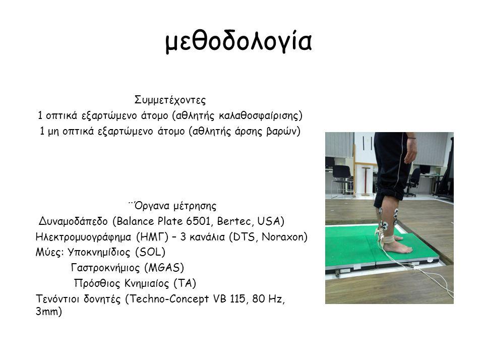 μεθοδολογία Συμμετέχοντες 1 οπτικά εξαρτώμενο άτομο (αθλητής καλαθοσφαίρισης) 1 μη οπτικά εξαρτώμενο άτομο (αθλητής άρσης βαρών) ¨Όργανα μέτρησης Δυνα