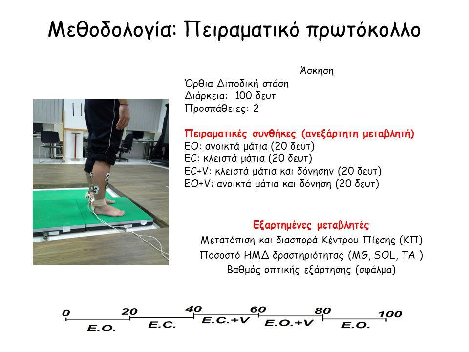 Μεθοδολογία: Πειραματικό πρωτόκολλο Διάρκεια στάσης: 60 δευτ Άσκηση Όρθια Διποδική στάση Διάρκεια: 100 δευτ Προσπάθειες: 2 Πειραματικές συνθήκες (ανεξ