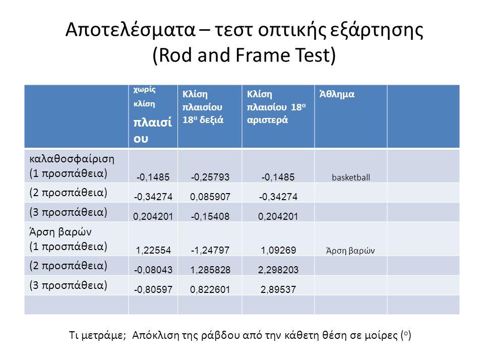 Αποτελέσματα – τεστ οπτικής εξάρτησης (Rod and Frame Test) χωρίς κλίση πλαισί ου Κλίση πλαισίου 18 ο δεξιά Κλίση πλαισίου 18 ο αριστερά Άθλημα καλαθοσ