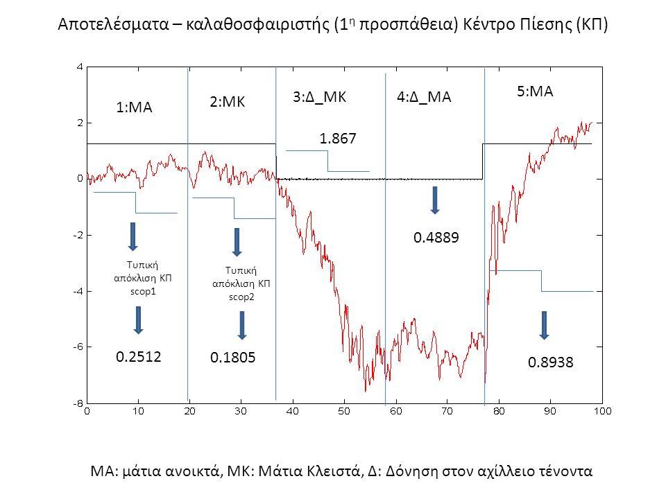 Αποτελέσματα – καλαθοσφαιριστής (1 η προσπάθεια) Κέντρο Πίεσης (ΚΠ) 1:ΜΑ 2:ΜΚ 3:Δ_ΜΚ4:Δ_ΜΑ 5:ΜΑ ΜΑ: μάτια ανοικτά, ΜΚ: Μάτια Κλειστά, Δ: Δόνηση στον α
