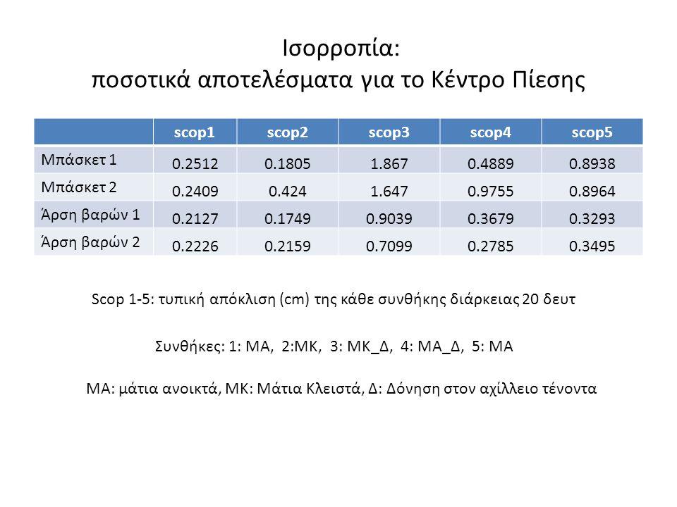 Ισορροπία: ποσοτικά αποτελέσματα για το Κέντρο Πίεσης scop1scop2scop3scop4scop5 Μπάσκετ 1 0.25120.18051.8670.48890.8938 Μπάσκετ 2 0.24090.4241.6470.97
