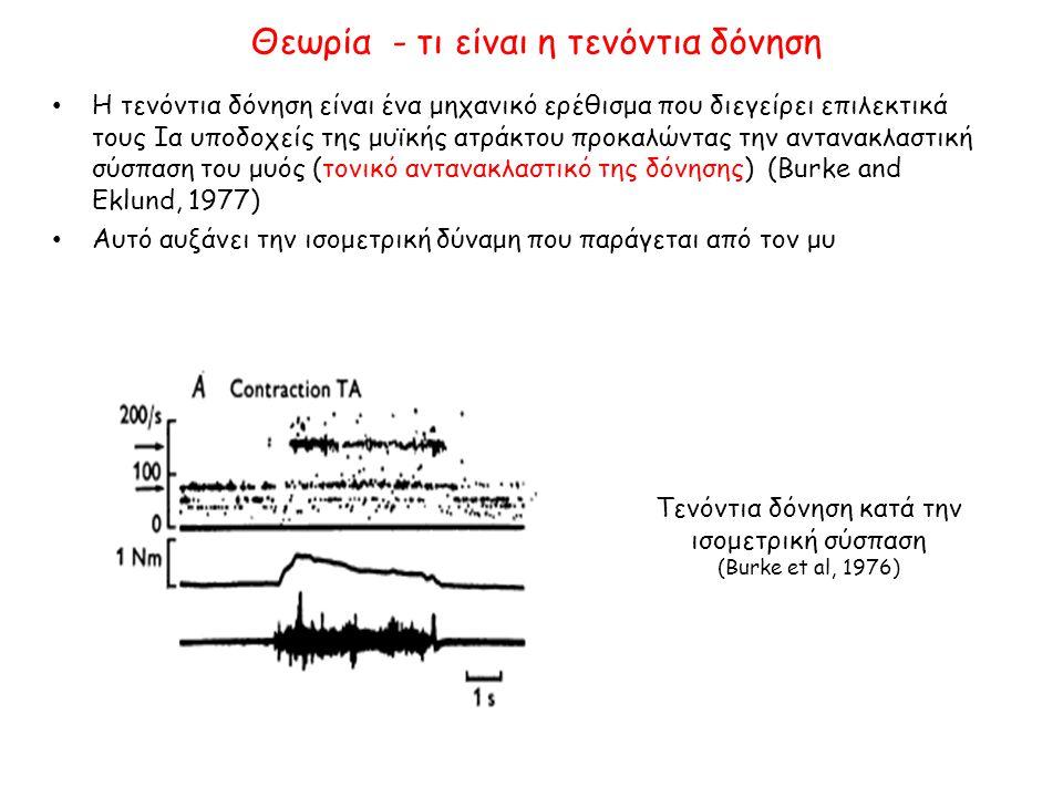 Αποτελέσματα – καλαθοσφαιριστής (1 η προσπάθεια) Κέντρο Πίεσης (ΚΠ) 1:ΜΑ 2:ΜΚ 3:Δ_ΜΚ4:Δ_ΜΑ 5:ΜΑ ΜΑ: μάτια ανοικτά, ΜΚ: Μάτια Κλειστά, Δ: Δόνηση στον αχίλλειο τένοντα Τυπική απόκλιση ΚΠ scop1 Τυπική απόκλιση ΚΠ scop2 0.25120.1805 1.867 0.4889 0.8938