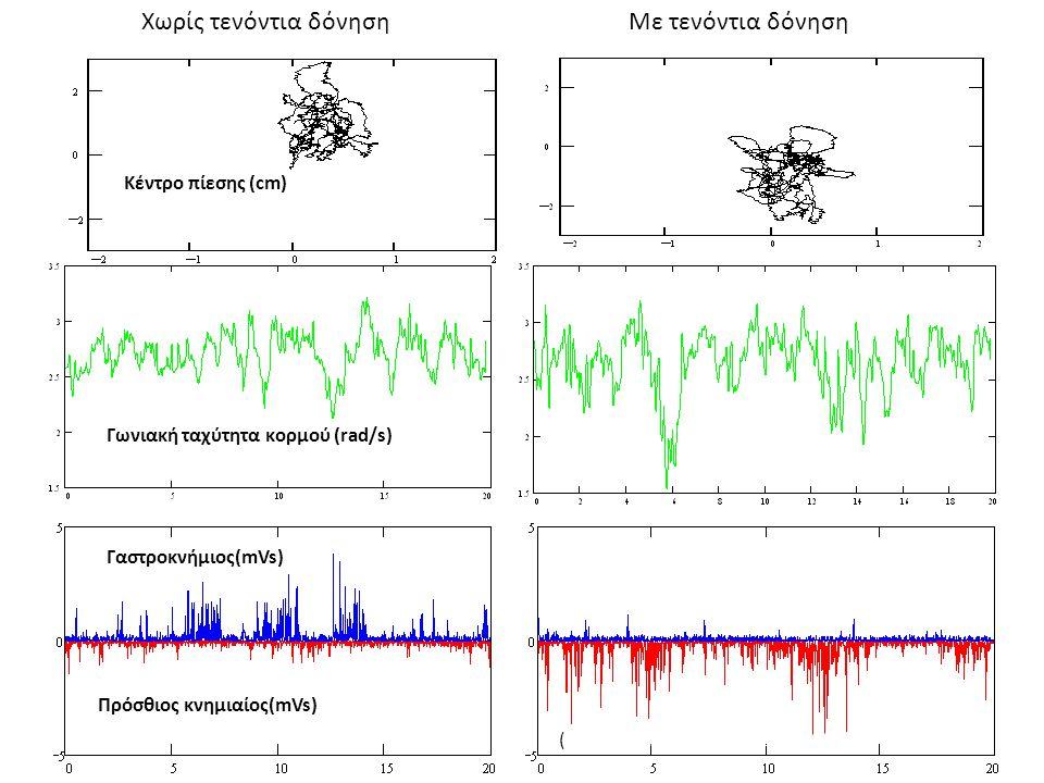 Κέντρο πίεσης (cm) Γωνιακή ταχύτητα κορμού (rad/s) Γαστροκνήμιος(mVs) Πρόσθιος κνημιαίος(mVs) (Hatzitaki, Pavlou, Bronstein, 2004) Χωρίς τενόντια δόνη