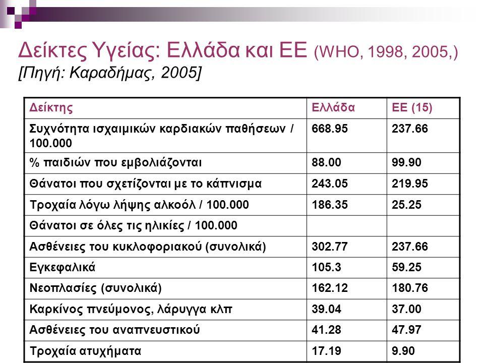 Δείκτες Υγείας: Ελλάδα και ΕΕ (WHO, 1998, 2005,) [Πηγή: Kαραδήμας, 2005] ΔείκτηςΕλλάδαΕΕ (15) Συχνότητα ισχαιμικών καρδιακών παθήσεων / 100.000 668.95