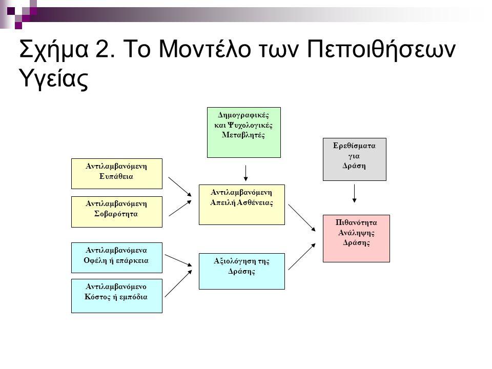 Σχήμα 2. Το Μοντέλο των Πεποιθήσεων Υγείας Δημογραφικές και Ψυχολογικές Μεταβλητές Ερεθίσματα για Δράση Αντιλαμβανόμενο Κόστος ή εμπόδια Αντιλαμβανόμε