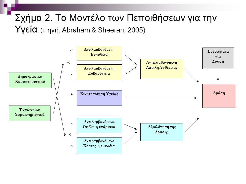 Σχήμα 2. Το Μοντέλο των Πεποιθήσεων για την Υγεία (πηγή: Abraham & Sheeran, 2005) Ερεθίσματα για Δράση Αντιλαμβανόμενο Κόστος ή εμπόδια Αντιλαμβανόμεν