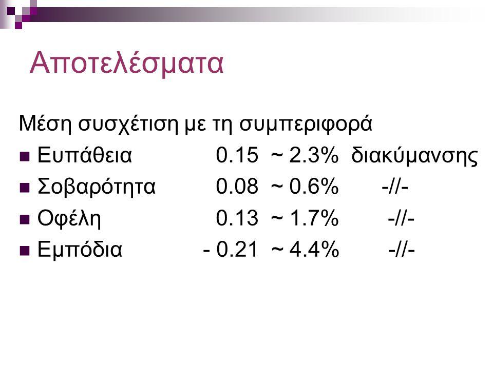 Αποτελέσματα Μέση συσχέτιση με τη συμπεριφορά Ευπάθεια0.15 ~ 2.3% διακύμανσης Σοβαρότητα0.08 ~ 0.6% -//- Οφέλη0.13 ~ 1.7% -//- Εμπόδια - 0.21 ~ 4.4% -