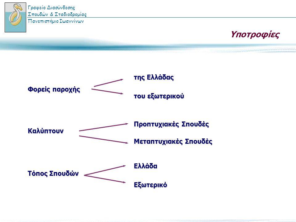 Υποτροφίες Φορείς παροχής Καλύπτουν της Ελλάδας του εξωτερικού Προπτυχιακές Σπουδές Μεταπτυχιακές Σπουδές Τόπος Σπουδών ΕλλάδαΕξωτερικό Γραφείο Διασύν
