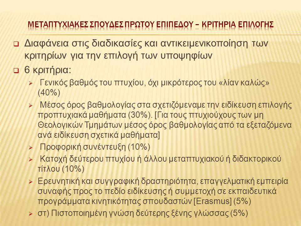  Διαφάνεια στις διαδικασίες και αντικειμενικοποίηση των κριτηρίων για την επιλογή των υποψηφίων  6 κριτήρια:  Γενικός βαθμός του πτυχίου, όχι μικρότερος του «λίαν καλώς» (40%)  Μέσος όρος βαθμολογίας στα σχετιζόμεναμε την ειδίκευση επιλογής προπτυχιακά μαθήματα (30%).