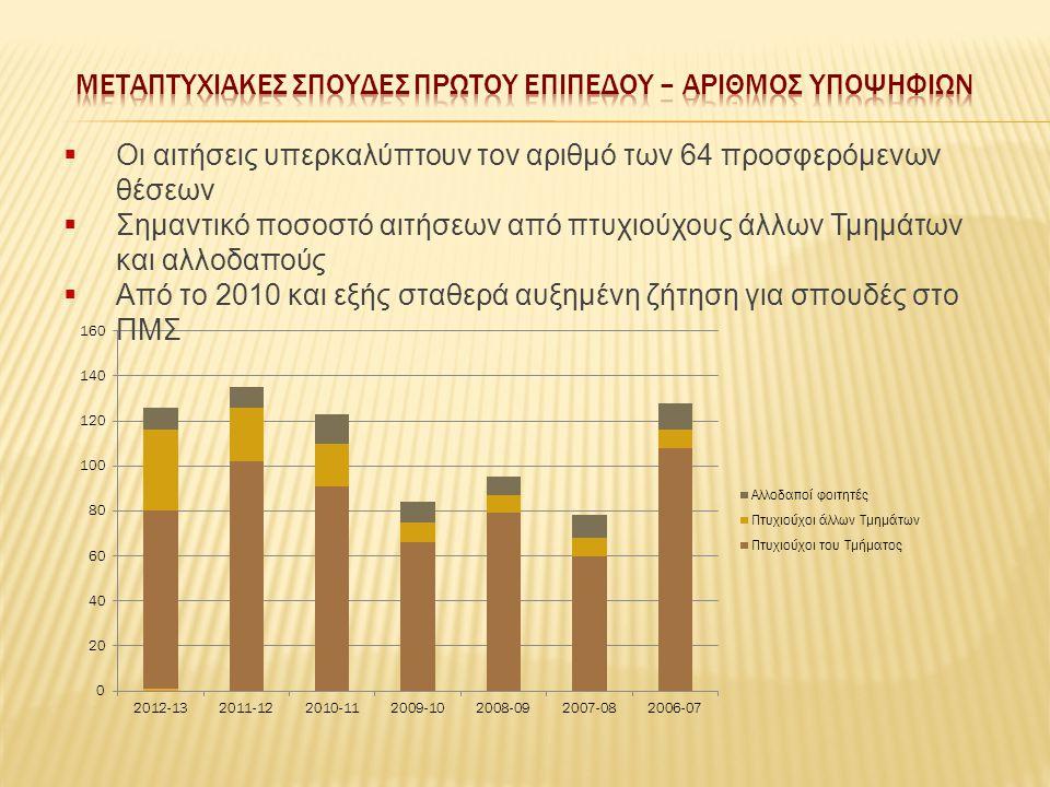  Οι αιτήσεις υπερκαλύπτουν τον αριθμό των 64 προσφερόμενων θέσεων  Σημαντικό ποσοστό αιτήσεων από πτυχιούχους άλλων Τμημάτων και αλλοδαπούς  Από το 2010 και εξής σταθερά αυξημένη ζήτηση για σπουδές στο ΠΜΣ