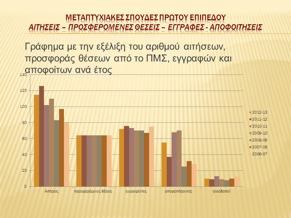 Γράφημα με την εξέλιξη του αριθµού αιτήσεων, προσφοράς θέσεων από το ΠΜΣ, εγγραφών και αποφοίτων ανά έτος