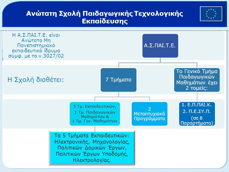Η Σχολή διαθέτει: Η Α.Σ.ΠΑΙ.Τ.Ε. είναι Ανώτατο Μη Πανεπιστημιακό εκπαιδευτικό ίδρυμα σύμφ.