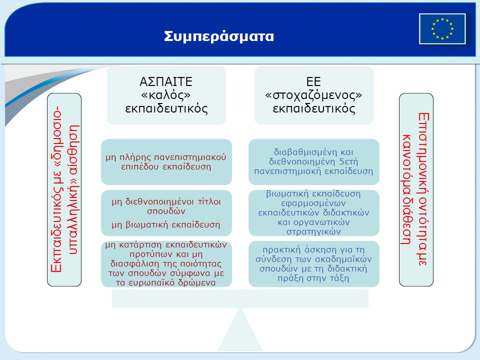 Συμπεράσματα ΑΣΠΑΙΤΕ «καλός» εκπαιδευτικός ΕΕ «στοχαζόμενος» εκπαιδευτικός πρακτική άσκηση για τη σύνδεση των ακαδημαϊκών σπουδών με τη διδακτική πράξη στην τάξη βιωματική εκπαίδευση εφαρμοσμένων εκπαιδευτικών διδακτικών και οργανωτικών στρατηγικών διαβαθμισμένη και διεθνοποιημένη 5ετή πανεπιστημιακή εκπαίδευση μη κατάρτιση εκπαιδευτικών προτύπων και μη διασφάλιση της ποιότητας των σπουδών σύμφωνα με τα ευρωπαϊκά δρώμενα μη διεθνοποιημένοι τίτλοι σπουδών μη βιωματική εκπαίδευση μη πλήρης πανεπιστημιακού επιπέδου εκπαίδευση Εκπαιδευτικός με «δημοσιο- υπαλληλική» αίσθηση Επιστημονική οντότητα με καινοτόμα διάθεση