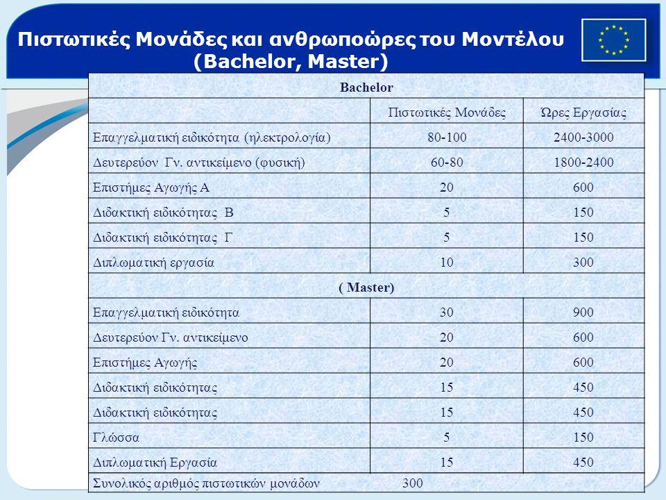 Πιστωτικές Μονάδες και ανθρωποώρες του Μοντέλου (Bachelor, Master) Bachelor Πιστωτικές ΜονάδεςΏρες Εργασίας Επαγγελματική ειδικότητα (ηλεκτρολογία)80-1002400-3000 Δευτερεύον Γν.