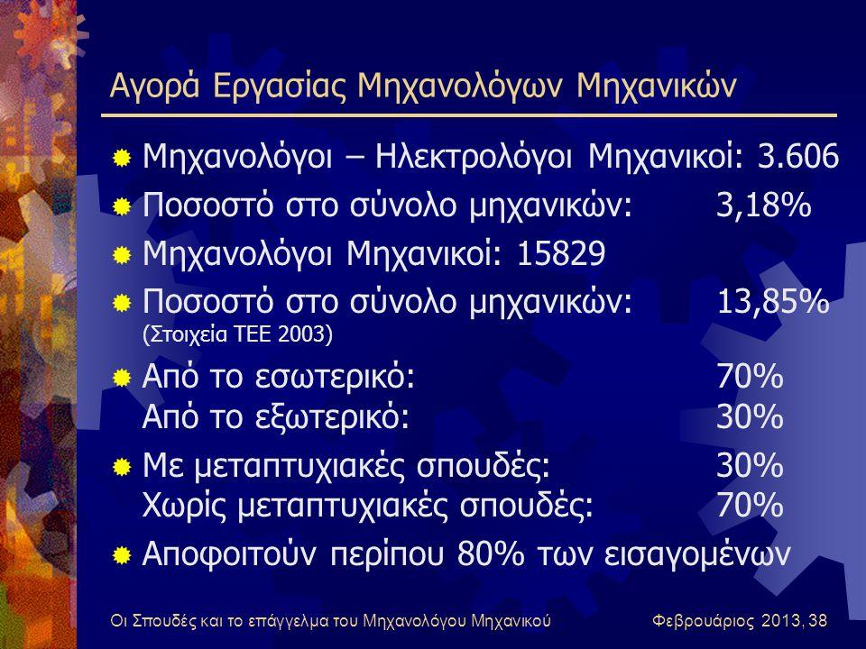 Οι Σπουδές και το επάγγελμα του Μηχανολόγου Μηχανικού Φεβρουάριος 2013, 38 Αγορά Εργασίας Μηχανολόγων Μηχανικών  Μηχανολόγοι – Ηλεκτρολόγοι Μηχανικοί: 3.606  Ποσοστό στο σύνολο μηχανικών:3,18%  Μηχανολόγοι Μηχανικοί: 15829  Ποσοστό στο σύνολο μηχανικών:13,85% (Στοιχεία ΤΕΕ 2003)  Από το εσωτερικό:70% Από το εξωτερικό:30%  Με μεταπτυχιακές σπουδές:30% Χωρίς μεταπτυχιακές σπουδές:70%  Αποφοιτούν περίπου 80% των εισαγομένων