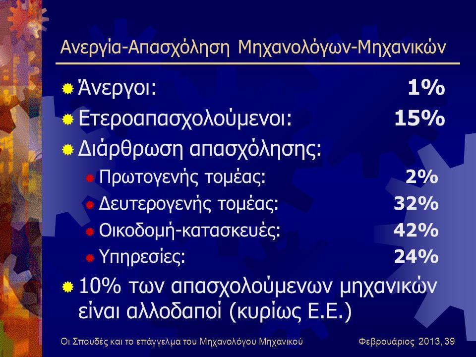 Οι Σπουδές και το επάγγελμα του Μηχανολόγου Μηχανικού Φεβρουάριος 2013, 39 Ανεργία-Απασχόληση Μηχανολόγων-Μηχανικών  Άνεργοι: 1%  Ετεροαπασχολούμενοι:15%  Διάρθρωση απασχόλησης:  Πρωτογενής τομέας: 2%  Δευτερογενής τομέας:32%  Οικοδομή-κατασκευές:42%  Υπηρεσίες:24%  10% των απασχολούμενων μηχανικών είναι αλλοδαποί (κυρίως Ε.Ε.)