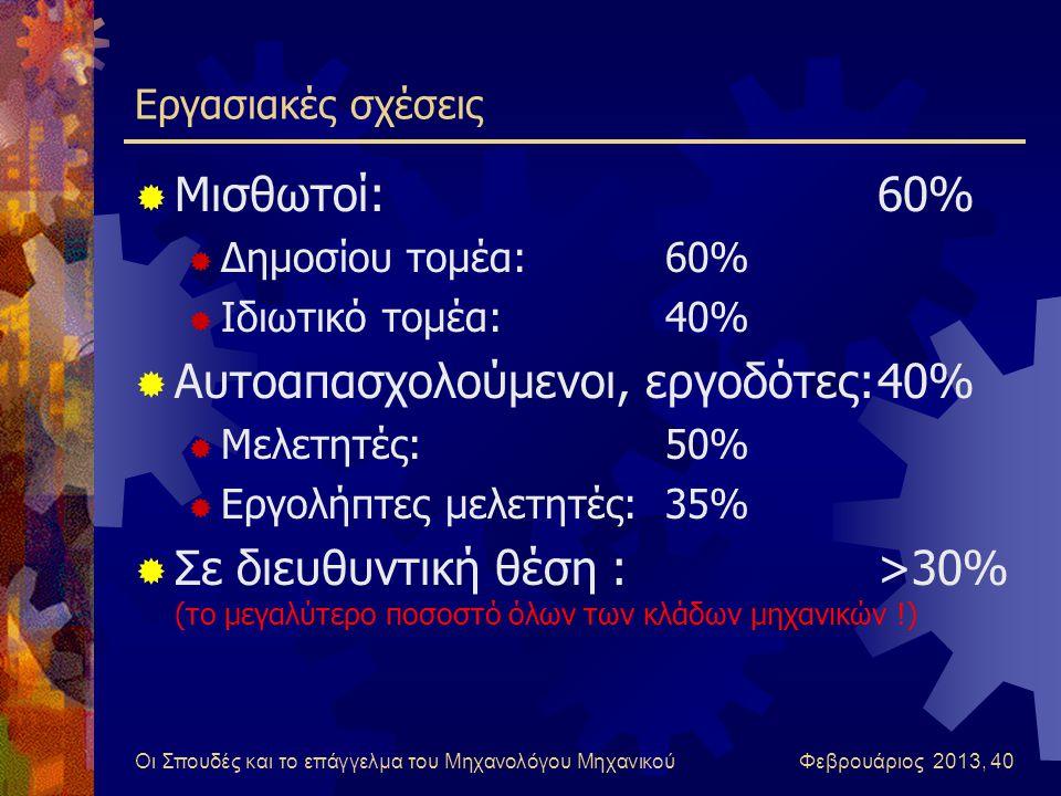 Οι Σπουδές και το επάγγελμα του Μηχανολόγου Μηχανικού Φεβρουάριος 2013, 40 Εργασιακές σχέσεις  Μισθωτοί:60%  Δημοσίου τομέα:60%  Ιδιωτικό τομέα:40%  Αυτοαπασχολούμενοι, εργοδότες:40%  Μελετητές:50%  Εργολήπτες μελετητές:35%  Σε διευθυντική θέση :>30% (το μεγαλύτερο ποσοστό όλων των κλάδων μηχανικών !)