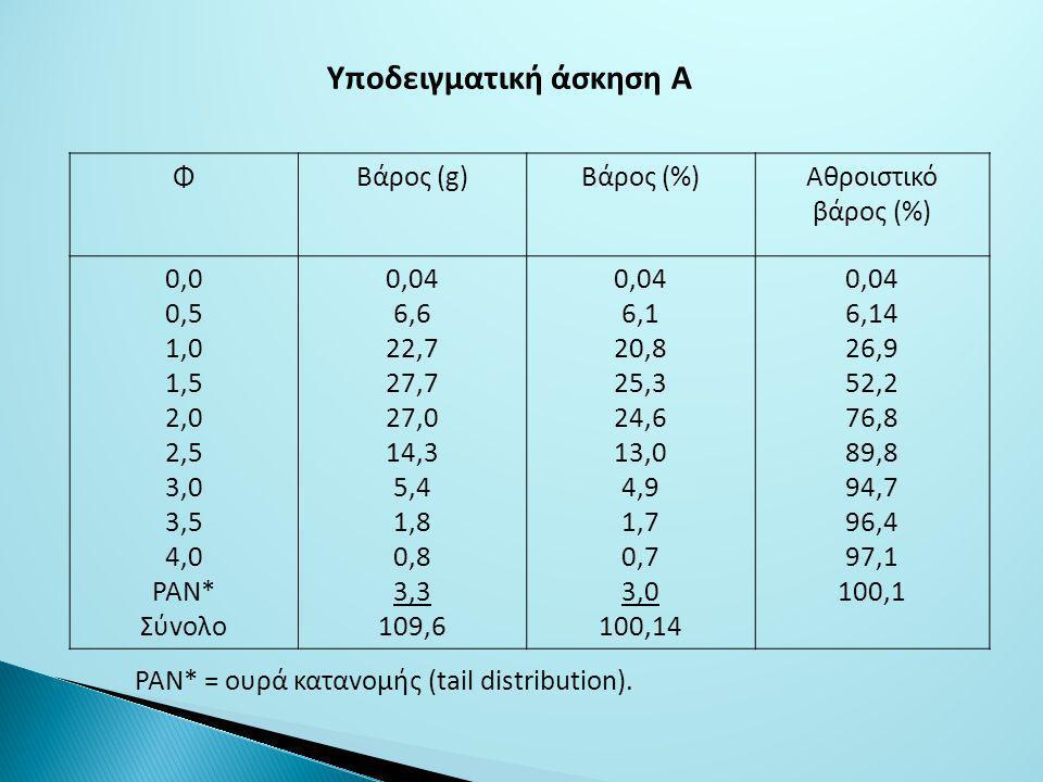 Υποδειγματική άσκηση Α ΦΒάρoς (g)Βάρoς (%)Αθρoιστικό βάρoς (%) 0,0 0,5 1,0 1,5 2,0 2,5 3,0 3,5 4,0 ΡΑΝ* Σύvoλo 0,04 6,6 22,7 27,7 27,0 14,3 5,4 1,8 0,8 3,3 109,6 0,04 6,1 20,8 25,3 24,6 13,0 4,9 1,7 0,7 3,0 100,14 0,04 6,14 26,9 52,2 76,8 89,8 94,7 96,4 97,1 100,1 ΡΑΝ* = oυρά καταvoμής (tail distribution).