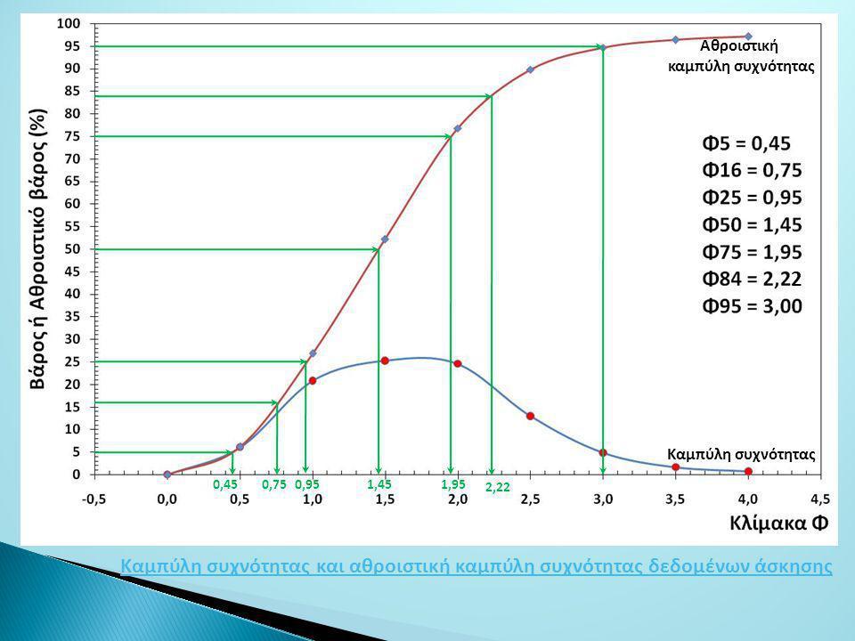 0,45 0,75 0,95 1,45 1,95 2,22 2 Καμπύλη συχνότητας και αθροιστική καμπύλη συχνότητας δεδομένων άσκησης Αθροιστική καμπύλη συχνότητας Καμπύλη συχνότητας