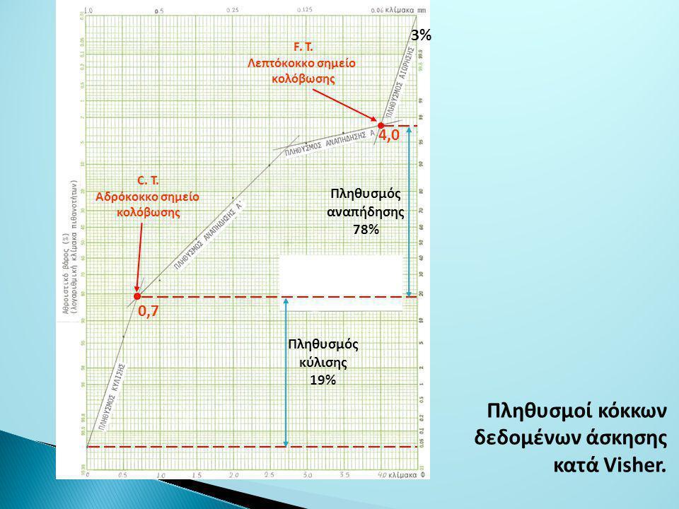 Πληθυσμοί κόκκων δεδομένων άσκησης κατά Visher.C.
