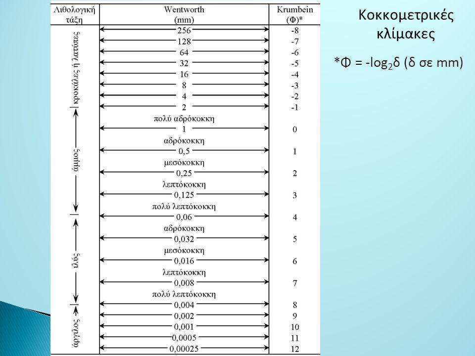 *Φ = -log 2 δ (δ σε mm) Κoκκoμετρικές κλίμακες