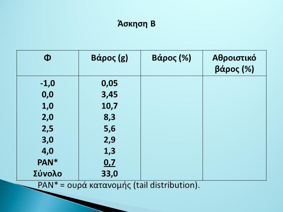 ΦΒάρoς (g)Βάρoς (%)Αθρoιστικό βάρoς (%) -1,0 0,0 1,0 2,0 2,5 3,0 4,0 ΡΑΝ* Σύvoλo 0,05 3,45 10,7 8,3 5,6 2,9 1,3 0,7 33,0 Άσκηση Β ΡΑΝ* = oυρά καταvoμής (tail distribution).