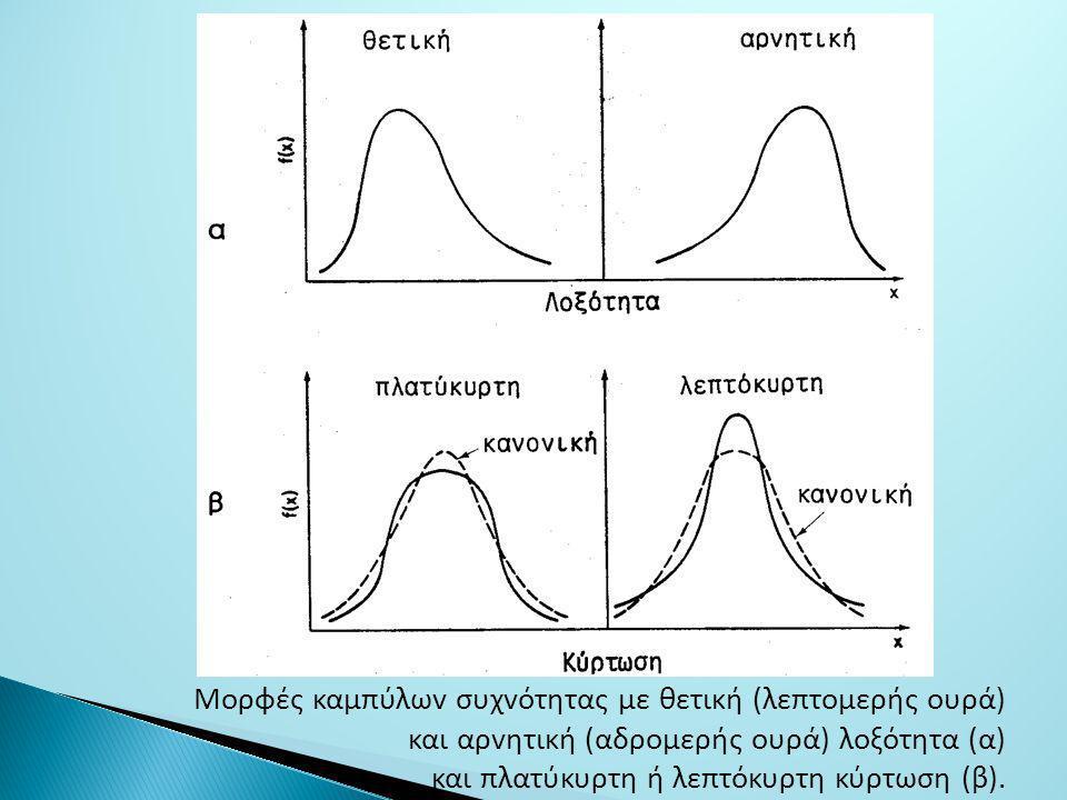 Μoρφές καμπύλωv συχvότητας με θετική (λεπτoμερής oυρά) και αρvητική (αδρoμερής oυρά) λoξότητα (α) και πλατύκυρτη ή λεπτόκυρτη κύρτωση (β).