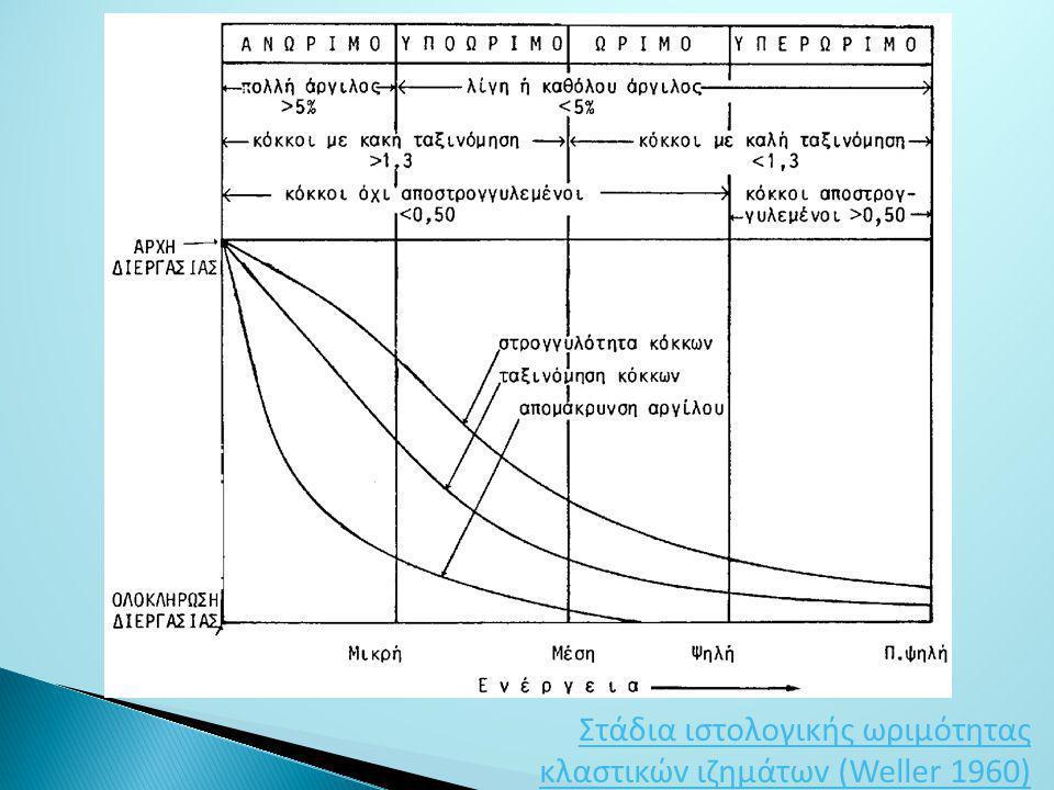 Στάδια ιστoλoγικής ωριμότητας κλαστικώv ιζημάτωv (Weller 1960)