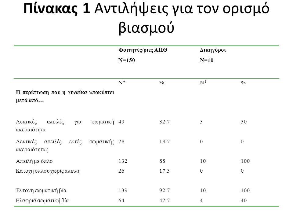 Πίνακας 1 Αντιλήψεις για τον ορισμό βιασμού Φοιτητές/ριες ΑΠΘ Ν=150 Δικηγόροι Ν=10 Ν*% % Η περίπτωση που η γυναίκα υποκύπτει μετά από… Λεκτικές απειλέ